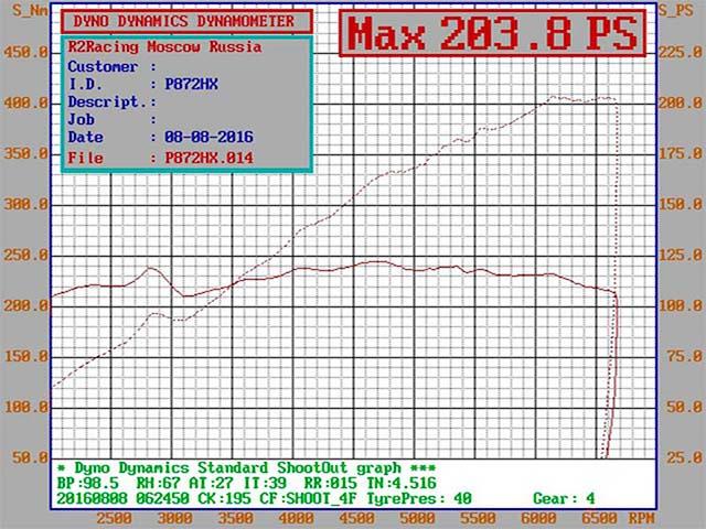 Honda Civic R18A supercharger kit