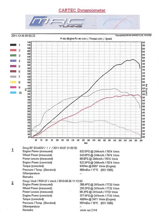 Audi RS4 Supercharger kit dyno