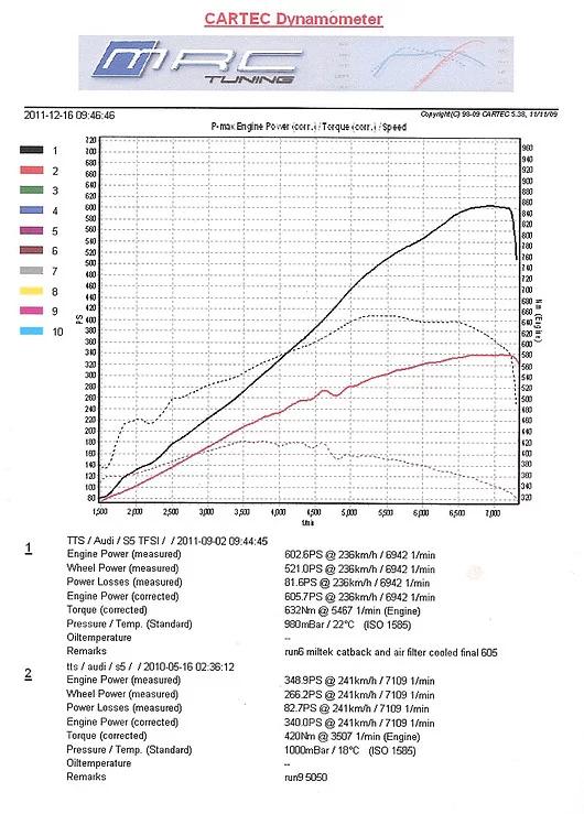 Audi S5 supercharger kit dyno